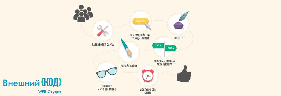 7 основных факторов влияющих на юзабилити сайта